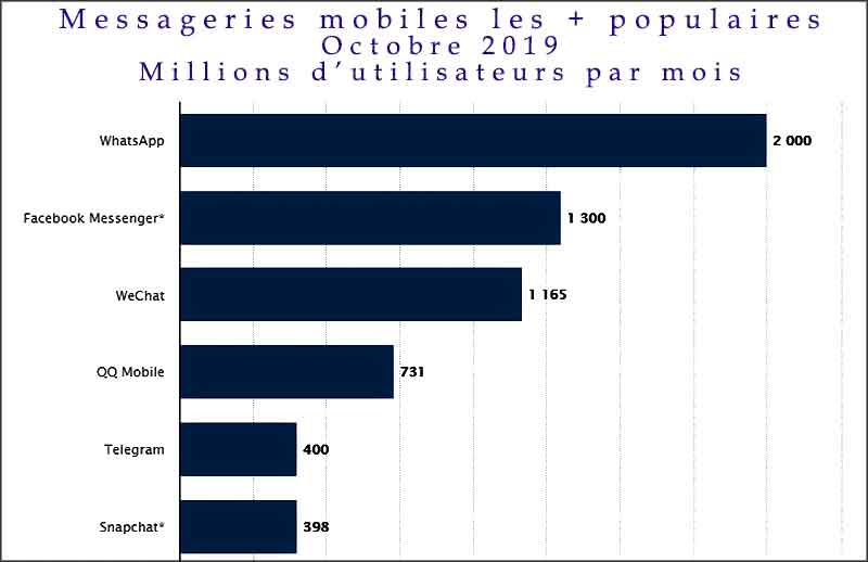 Messageries mobiles les plus populaires en octobre 2019