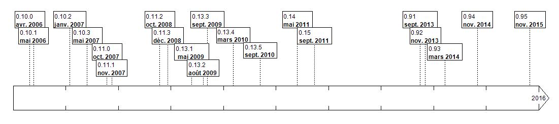 Frise chronologique du développement de Pitivi